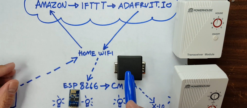Internet of Things in Five Minutes | Hackaday