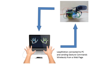Leap Motion Controlled Remote Search and Disposal Robot – Hackster.io