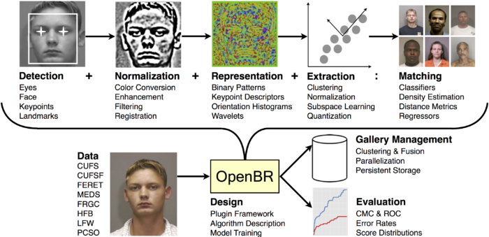 Open Source Biometric Recognition