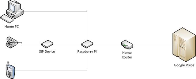 Raspberry Pi SIP PBX