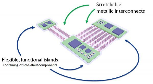 Stretchable and Elastic Electronics and Sensor Circuits – Centre for Microsystems Technolo ...