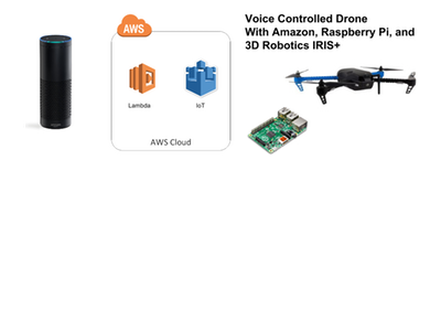 Voice Controlled Drone with Amazon Echo and 3DR IRIS+ – Hackster.io