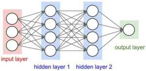 A simple neural network with Python and Keras – PyImageSearch