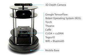 Autonomous Deep Learning Robot – the missing instructions – Artificial Human Companions