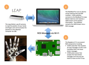 Integrating a VR controller with a 3-D Printed Robot Arm – Robotic Dreams