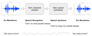 Deep neural networks for voice conversion (voice style transfer) in Tensorflow