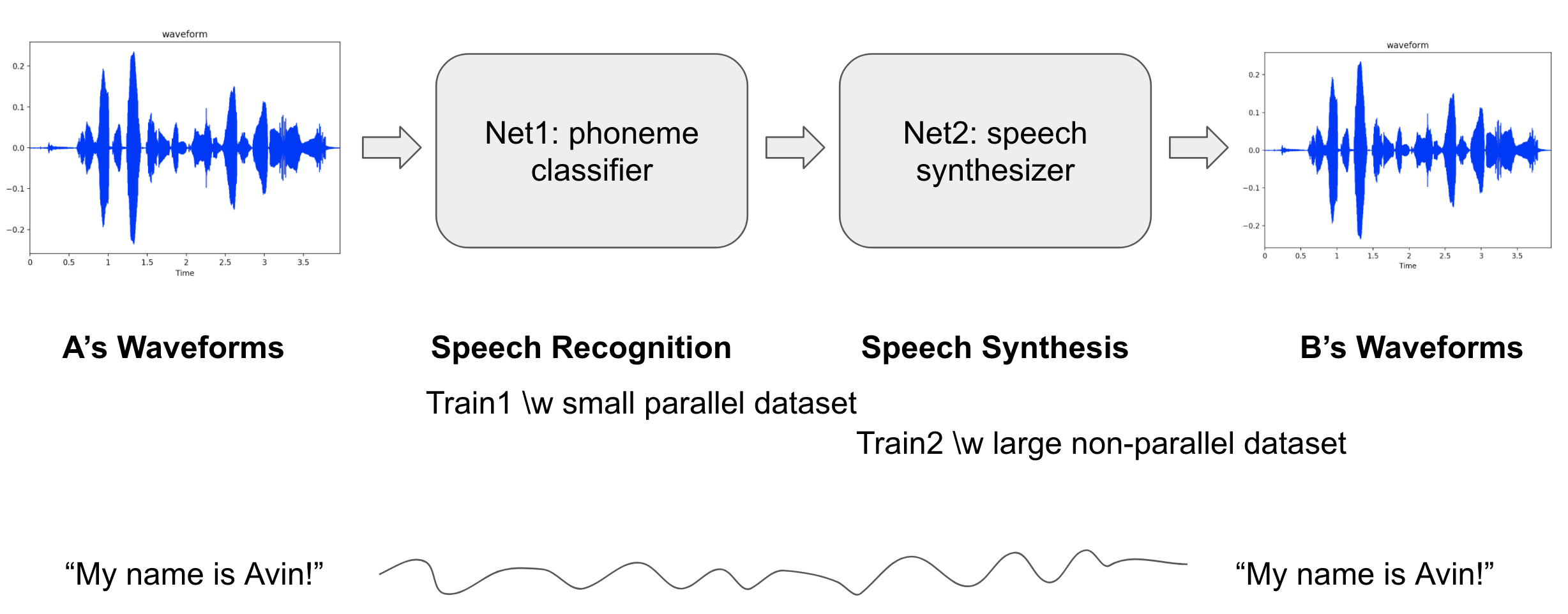 Deep neural networks for voice conversion (voice style transfer) in