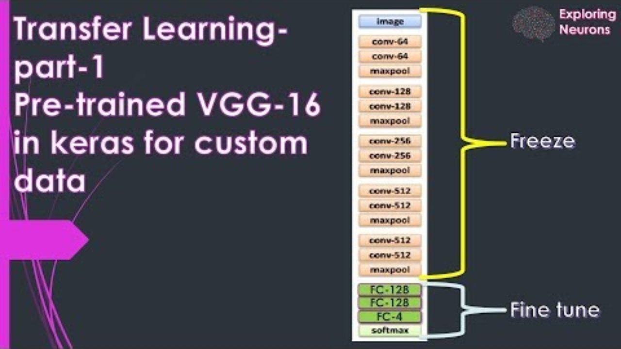 Transfer Learning in Keras for custom data - VGG-16 | Codemade io