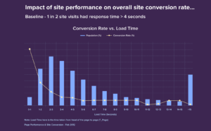 9 Simple Steps to Website Speed Optimization and Major Reasons Why It Matters