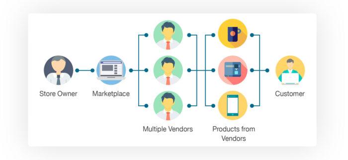 How to Build Multi-Vendor eCommerce Marketplace Website | BigZiel