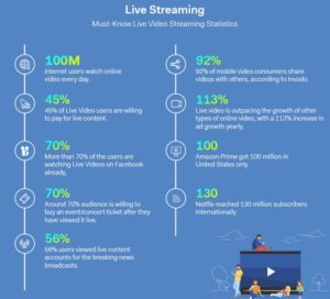 The Future of Live Streaming: Top 7 Trends That Will Dominate the Businesses in 2019  In this po ...