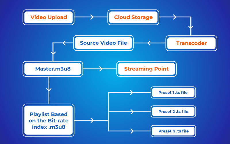 How to Stream Videos Without Buffering using HLS Protocol?