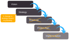 Agile product roadmap: pros, cons, and best practices