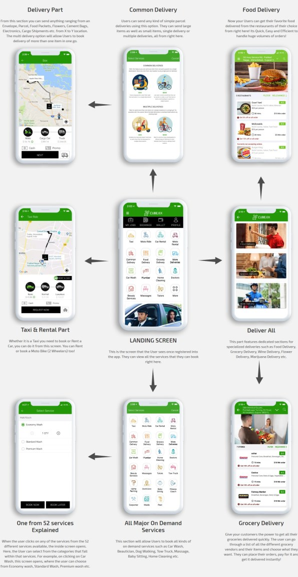 Delivering your service instantly with Gojek clone app
