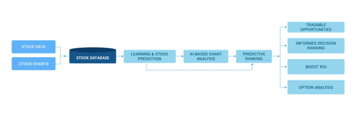 AI Stock Charting Trading Pattern Recognition Analysis Software Solutions