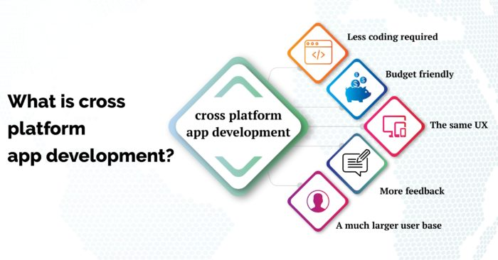 Cross-platform app development is one of the top-rated technological trends at the moment. And t ...