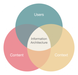 Information Architecture – The Precursor To UX Design: Life has become unimaginable withou ...