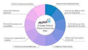 Top 10 risks of outsourcing and how to mitigate them
