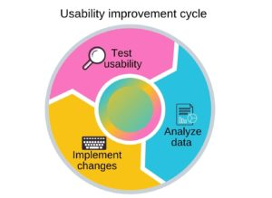 Usability testing: how to analyze your website for UX pitfalls