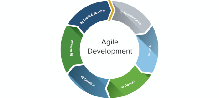 CrowdforApps : Blog -Top 5 Ways You Can Improve Security With Agile Development
