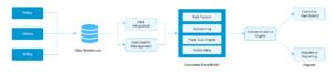 Insurance Claim Data Analytics