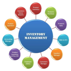 Inventory Management Software Development Cost and Features  Find out why Inventory Management S ...