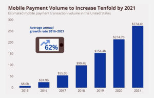 Fintech App Development Cost Including Advanced Features  With large evolution of online payment ...