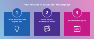 Building a Peer-to-Peer Marketplace: Use a Ready Platform or Do It from Scratch – Nectarbi ...