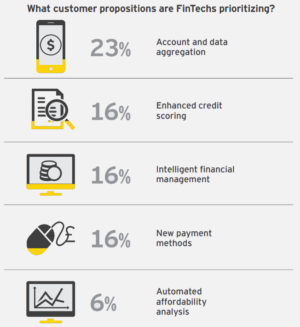 How Does the Fintech and Banking Sector Use APIs?  Broad utilization of open banking now, the ut ...