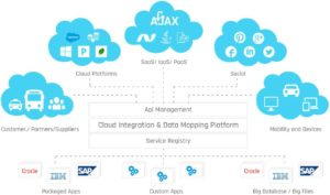 Cloud Computing Solutions   Cloud Integration Services  We offer helping your business become mo ...