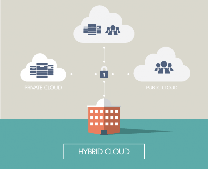 The 3 features of cloud computing that will completely transform your business – Nectarbits