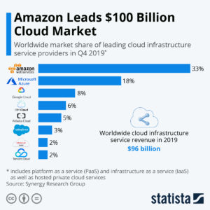 Which Cloud Platform is Best- AWS, Azure or Google Cloud?  It's the defining cloud battle  ...