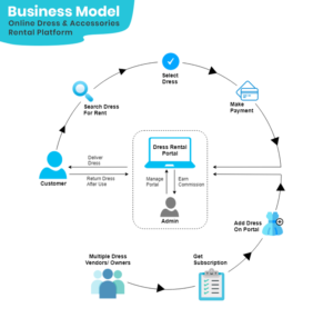 How To Start An Online Dress Rental Business – Business Model And Website Features