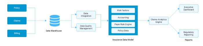 Insurance Claim Data Analytics | Claim Analytics in Health Insurance