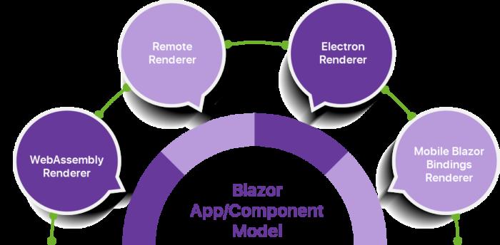 Microsoft Blazor Development Company | Custom Blazor Development Services  Arka Softwares is one ...