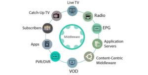 ANAND is a complete IPTV/OTT middleware and management solution for delivering Live TV, Radio, V ...