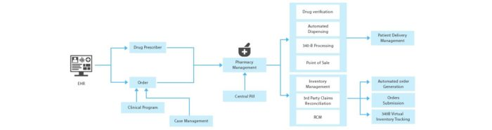 Pharmacy Management System & Software Solutions
