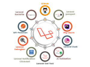 Best Laravel development company India | Das Infomedia