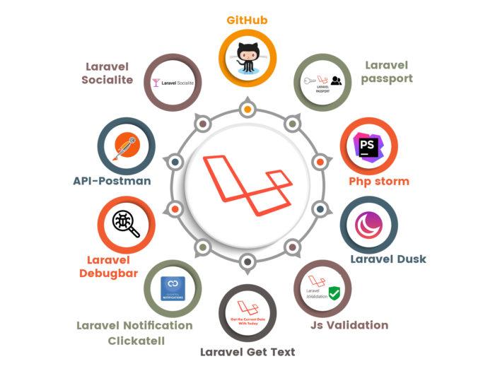 Best Laravel development company India | Das Infomedia