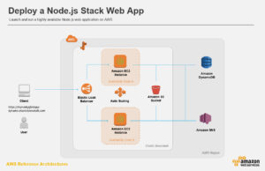 How To Deploying Node.js Applications to AWS Elastic Beanstalk?  AWS Elastic Beanstalk is the AW ...