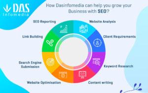 SEO Company in India, SEO Service provider | Dasinfomedia | Das Infomedia