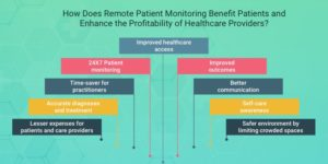 How does Remote Patient Monitoring benefit Patients and enhance the profitability of Healthcare  ...
