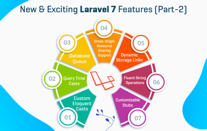 New and Exciting Laravel 7 Features | Das Infomedia