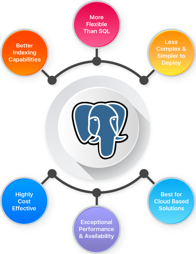 PostgreSQL Database Development Services | Hire PostgreSQL Database Database Developers  Hire th ...