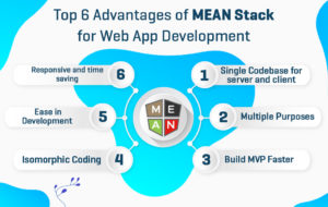 6 Benefits of Offshore MEAN Stack developers [Faster to Develop MVP] | Das Infomedia