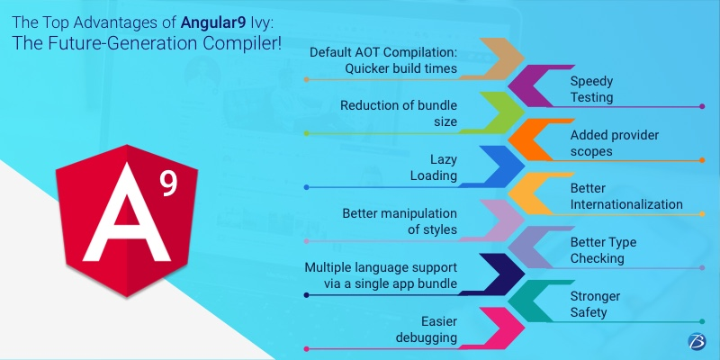The top advantages of Angular9 Ivy: The future-generation Compiler!