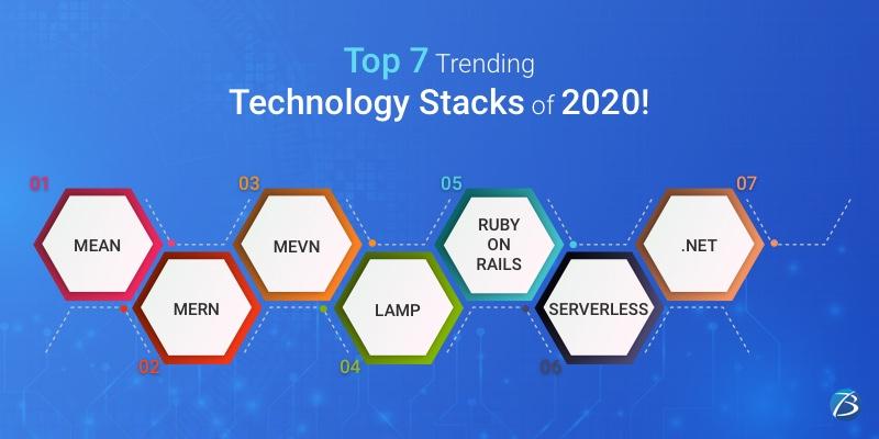 Trending technology stacks of 2020!