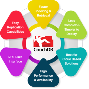 Couch Database Development Services | Hire Couch Database Developers  Arka Softwares provides Co ...