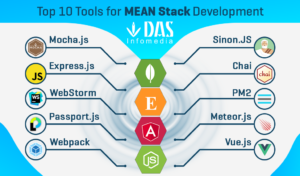 Hire Dedicated MEAN Stack developers [At Affordable Rates] | Das Infomedia