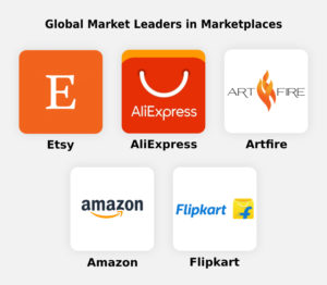 How to Develop Marketplace Apps like Amazon and Etsy  Looking for the right strategy and reliabl ...
